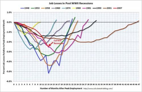Job losses post war II